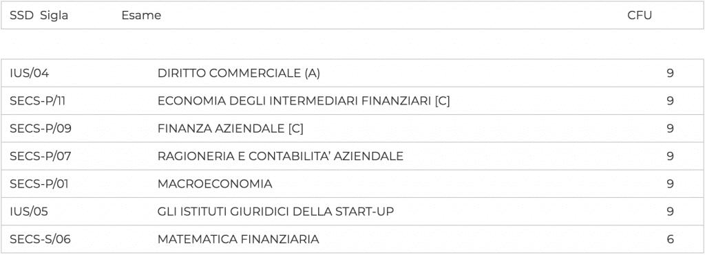 secondo anno economia startup